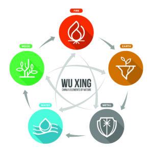 Les cycles des cinq éléments
